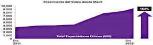 crecimiento-del-video-en-movil