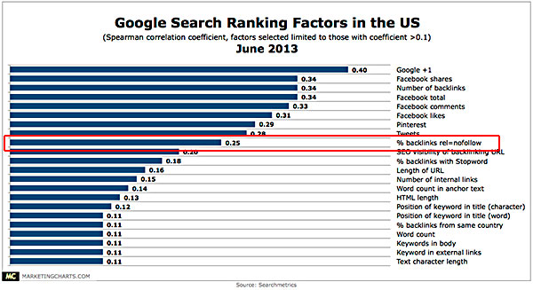 Searchmetrics-Google-US-Ranking-Factors-June2013
