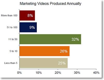 produccion de vídeos anuales