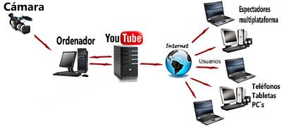 streaming por youtube