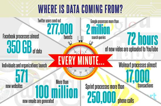 big-data-cada-minuto