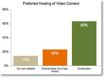 preferencias de hosting