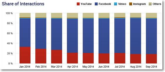 interacciones en facebook y youtube