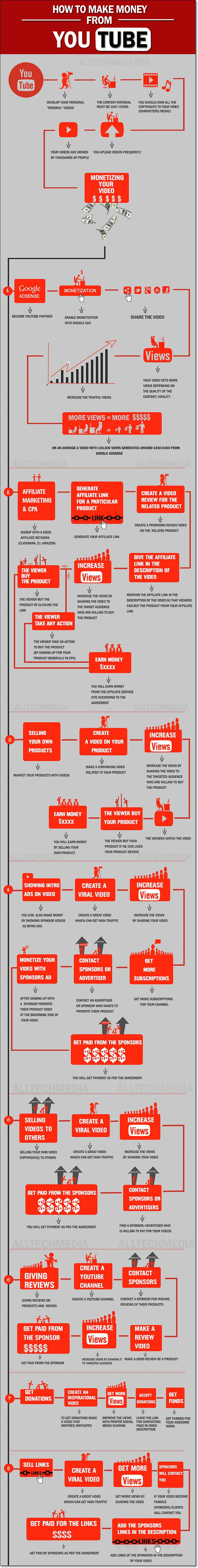 como hacer dinero con youtube infografia