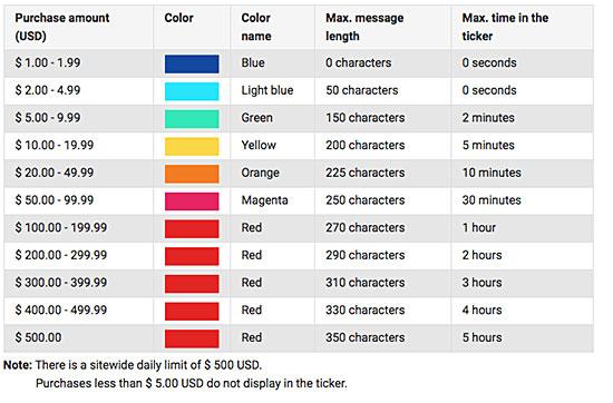 superchat-colores-mensajes