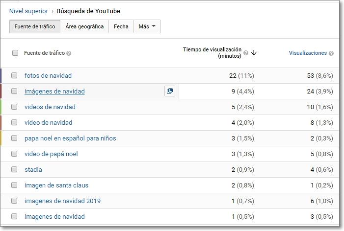 búsquedas en youtube