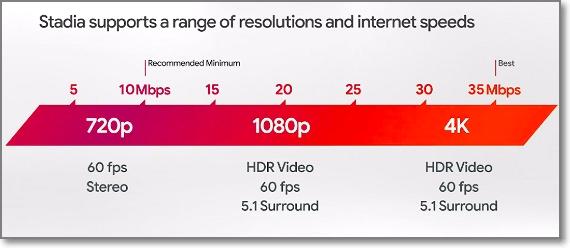 ancho de banda y resolución stadia pro