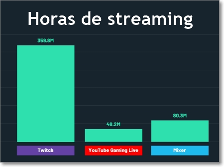 Horas de streaming por plataformas en 2018