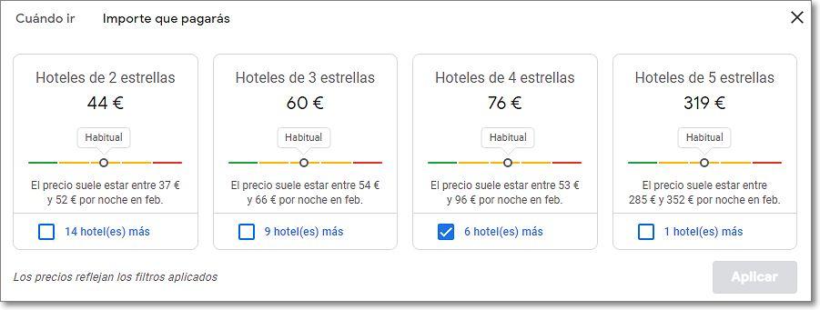 Precios medios de hoteles