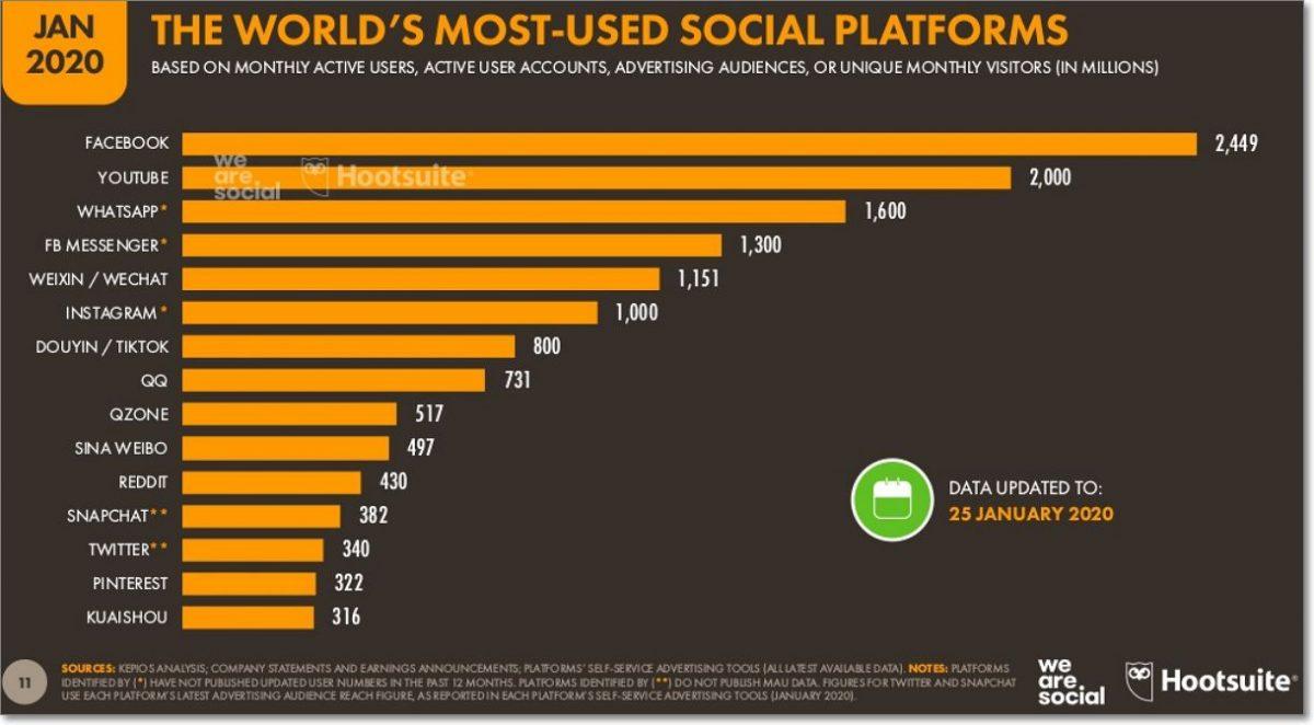 Redes sociales más usadas en el mundo.