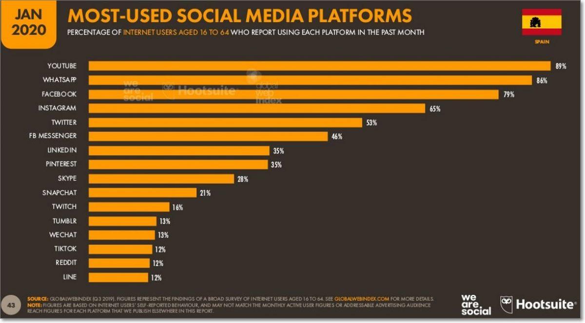 redes sociales más usadas en España gráfico