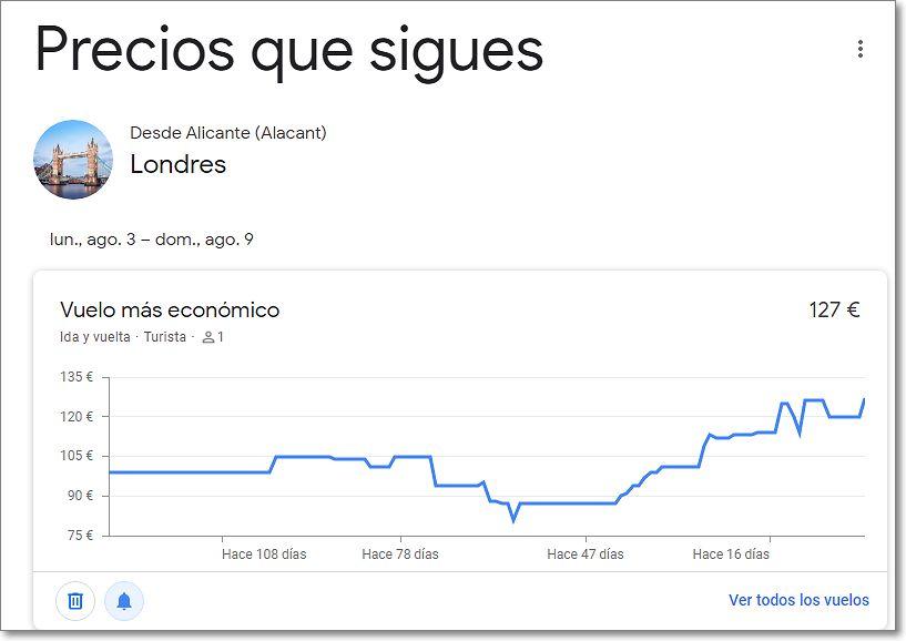 Fluctuación del precio del vuelo
