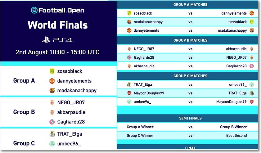 Grupos y finalistas eFootball PES2020