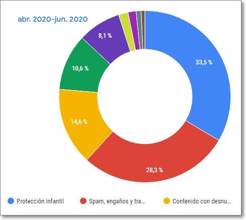 Porcentajes vídeos eliminados Youtube Abril-Junio 2020