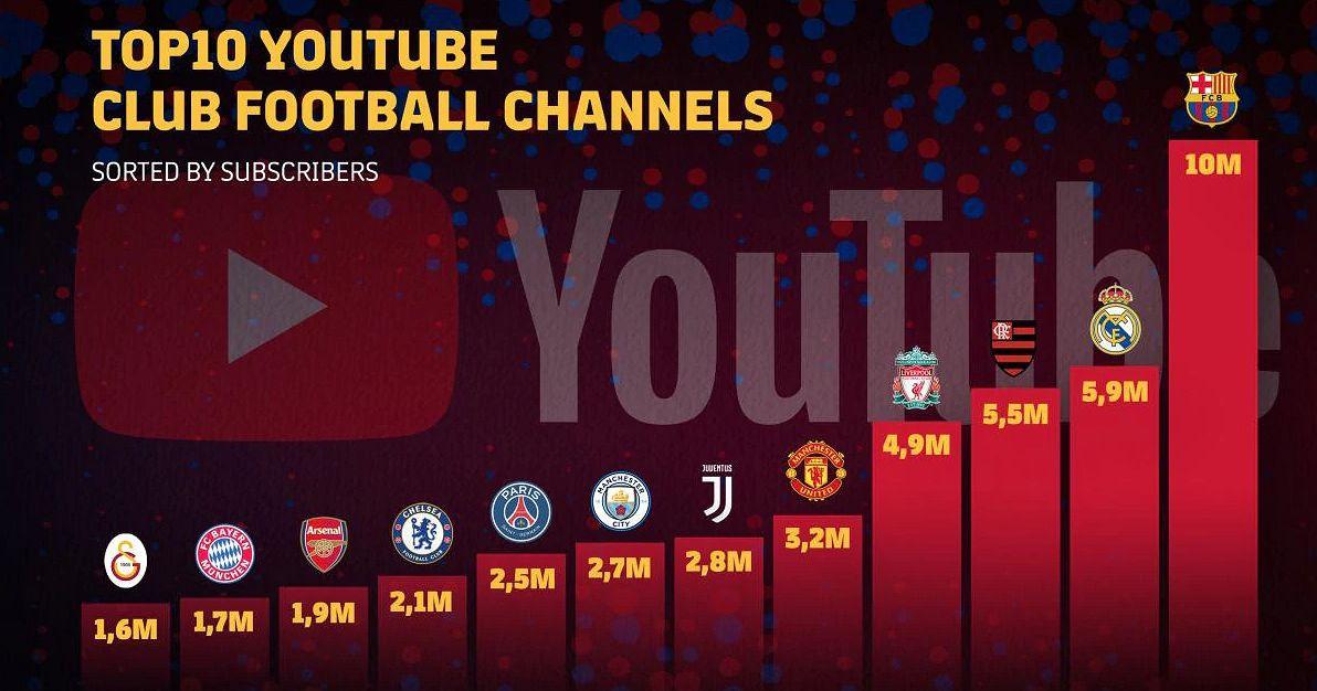 record barcelona en youtube con suscriptores