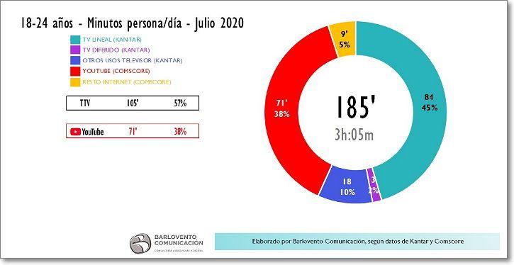 Consumo audiovisual españa entre 18 y 24 años