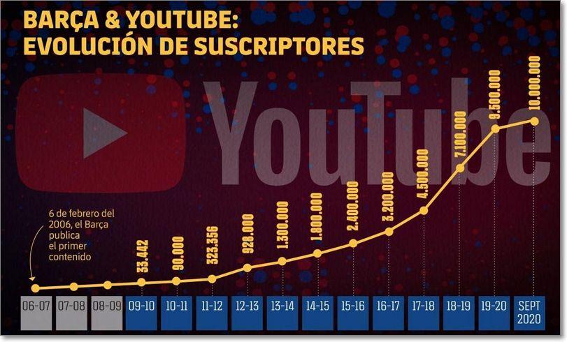 evolución suscriptores en Youtube fc barcelona