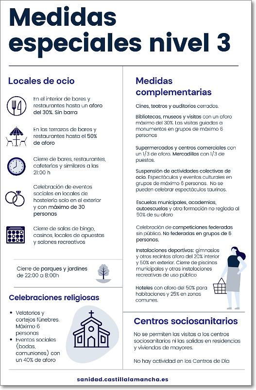 Medidas covid Castilla La Mancha